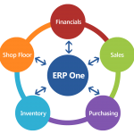 Manufacturing Software - ERP One