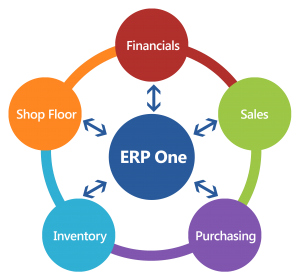 Cantier™ ERP One