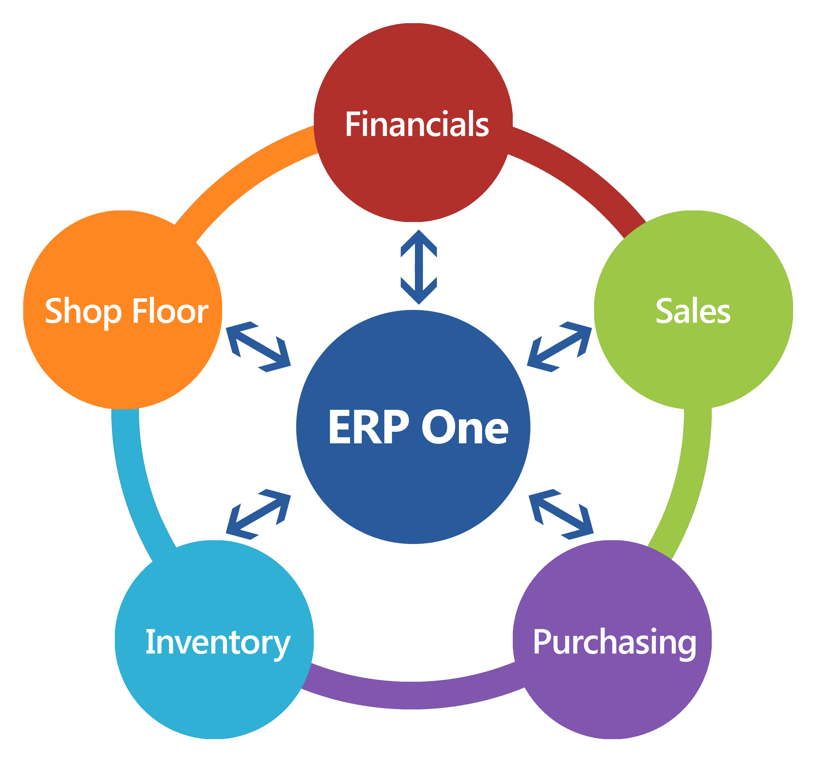 Cantier Request a Demo Form - ERP One